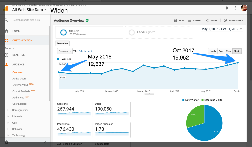 Client Analytics from Cuppa SEO Web Design Madison
