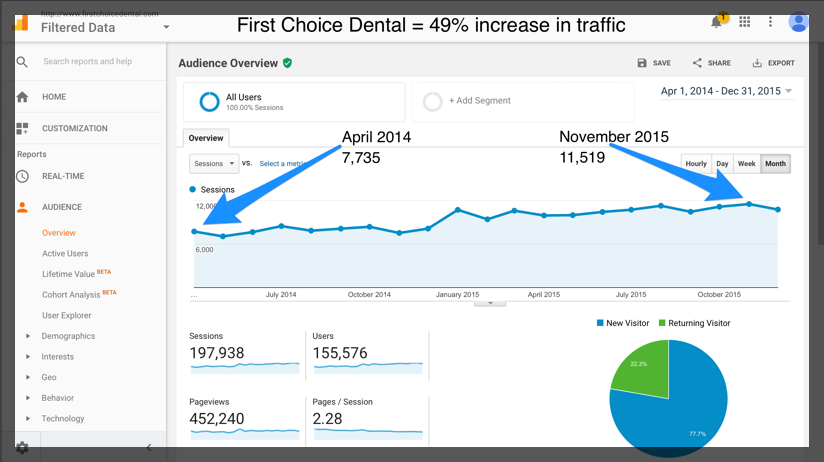 First Choice Dental Case Study Cuppa SEO Web Design Madison WI