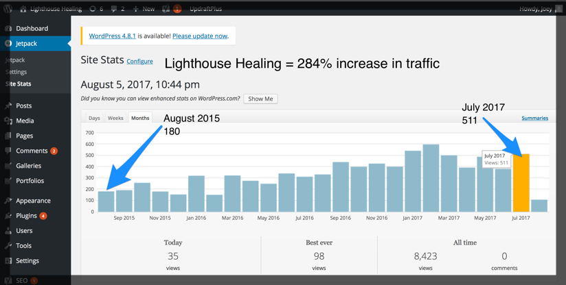 Lighthouse Healing Case Study by Cuppa SEO