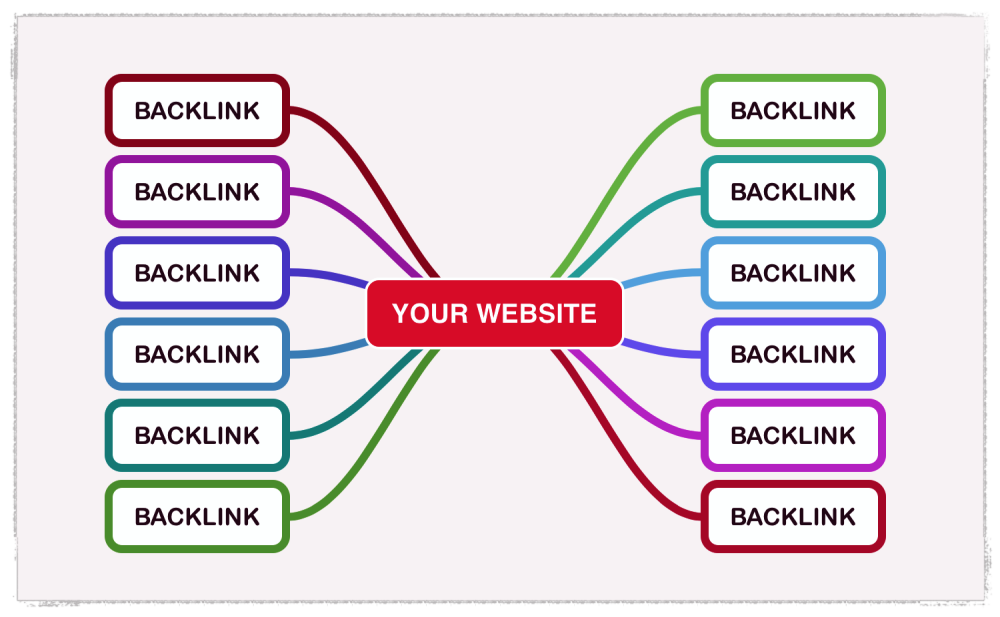 Backlinks Blog Cuppa SEO Web Design Madison WI